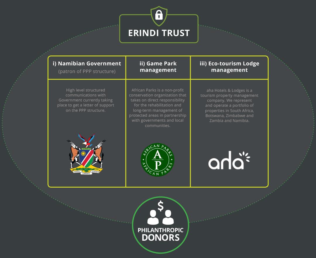 erindi-trust-donors