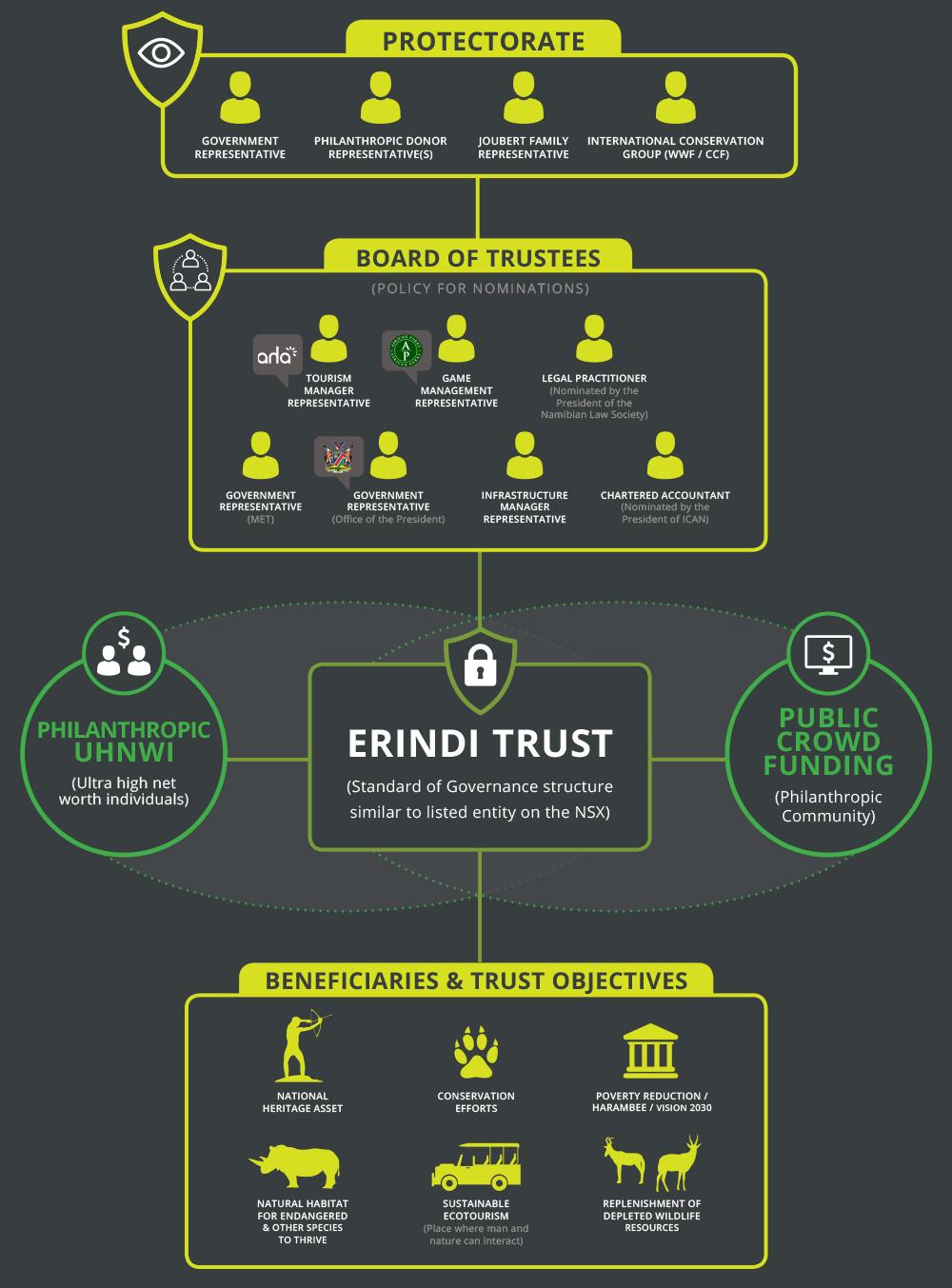 erindi-trust-organogram